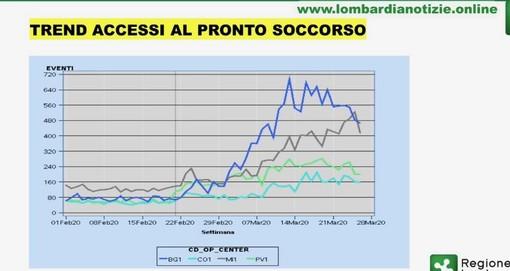 Coronavirus, altri 165 contagi in provincia di Pavia: sono 1877 in totale. In Lombardia quasi quarantamila. Gallera: «Accessi ai pronto soccorso in calo»