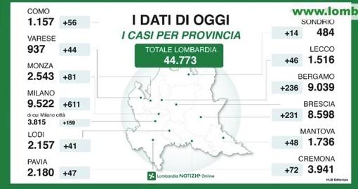 Coronavirus, in provincia di Pavia siamo a 2180 contagi, 47 in più di ieri. In Lombardia si conferma il calo dei ricoverati. Gallera: «Trend incoraggiante: continuate a restare a casa, sarebbe folle vanificare tutto ora».
