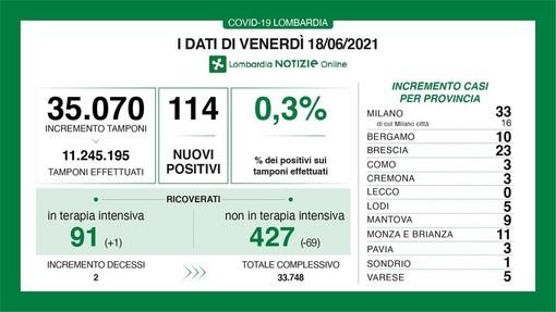 Coronavirus, discesa rapida: in provincia di Pavia oggi solo 3 contagi. In Lombardia 114 casi, 2 vittime e boom di guariti