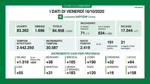 Covid-19,  in provincia di Pavia oggi 120 contagi. In Lombardia 2.419 casi e 7 decessi