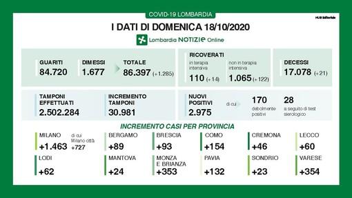 Covid-19, in provincia di Pavia oggi 132 contagi. In Lombardia 2.975 casi e 21 vittime