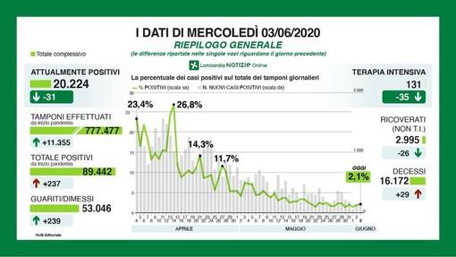 Coronavirus, in provincia di Pavia 3 nuovi contagi: in Lombardia 237 casi e 29 decessi
