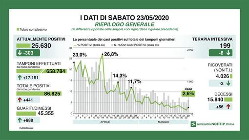 Coronavirus, in provincia di Pavia 33 nuovi contagi. Effetto Rsa in Lombardia: 441 casi in più