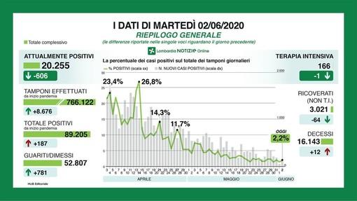 Coronavirus, in provincia di Pavia 23 nuovi contagi: in Lombardia 187 casi e 12 decessi