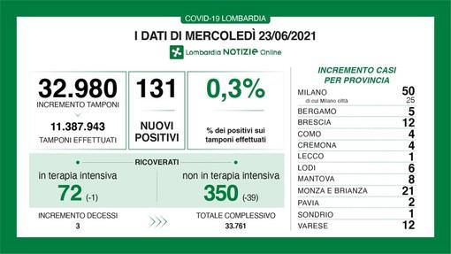 Coronavirus, in provincia di Pavia 2 nuovi contagi. In Lombardia 131 casi e 3 vittime. Tasso ai minimi: 0,3%