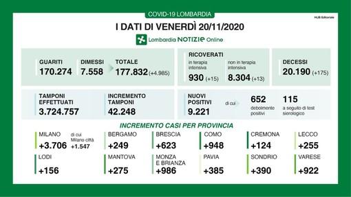 Coronavirus, in provincia di Pavia oggi 385 contagi. In Lombardia 9.221 casi, 175 vittime e 4.985 guariti