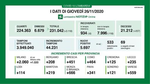 Coronavirus, in provincia di Pavia oggi 341 contagi. In Lombardia 5.697 casi e 207 decessi