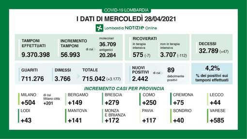 Coronavirus: nuovi 117 contagi in provincia di Pavia. In Lombardia 2.442 casi e 47 vittime