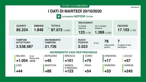 Coronavirus, in provincia di Pavia 54 contagi. In Lombardia 2.023 casi e 19 vittime