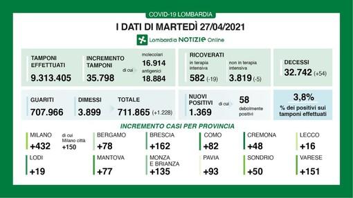 Coronavirus, in provincia di Pavia oggi 93 contagi. In Lombardia 1.369 casi e 54 vittime