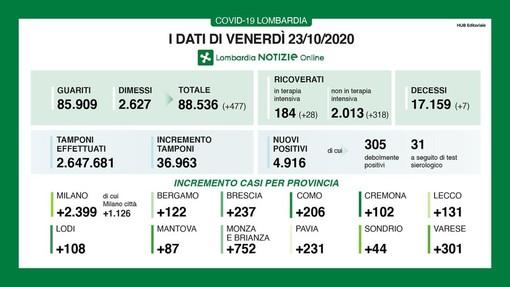 Coronavirus, in provincia di Pavia oggi 231 contagi. In Lombardia 4.916 e 7 vittime