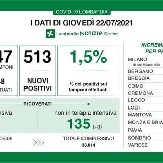 Coronavirus, in provincia di Pavia 11 nuovi contagi. In Lombardia 513 casi e 1 vittima