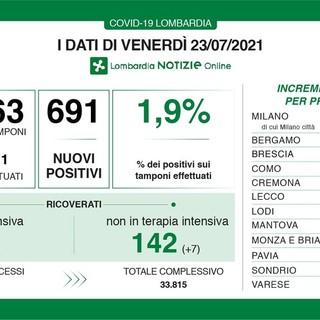 Coronavirus, in provincia di Pavia 22 nuovi contagi. In Lombardia 691 casi e una vittima