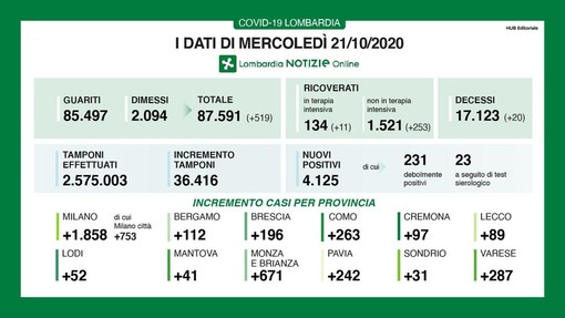 Covid-19, in provincia di Pavia 242 nuovi contagi. In Lombardia oltre quattromila casi e 20 vittime