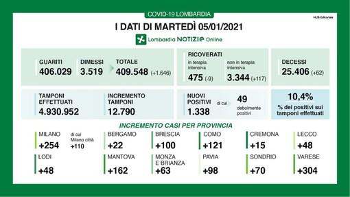 Coronavirus, in provincia di Pavia oggi 98 contagi. In Lombardia 1.338 casi e 62 vittime