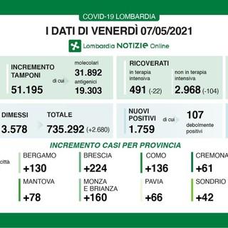 Coronavirus, in provincia di Pavia 66 contagi. In Lombardia 1.759 casi e 25 vittime