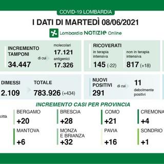 Coronavirus, in provincia di Pavia oggi 16 contagi. In Lombardia 291 casi e 11 vittime