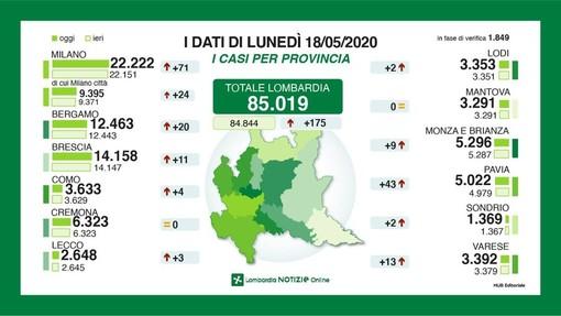 Coronavirus, in provincia di Pavia 43 nuovi casi. In Lombardia calano vittime, contagiati e tamponi
