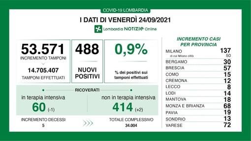 Coronavirus, in provincia di Pavia 19 nuovi contagi. In Lombardia 488 casi e 5 vittime