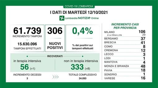 Coronavirus, in provincia di Pavia 18 nuovi contagi. In Lombardia sono 306 e le vittime 3