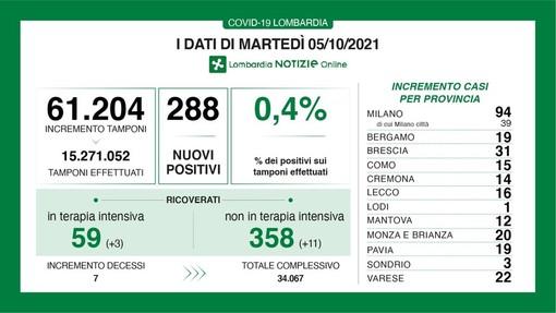 Coronavirus, in provincia di Pavia 19 nuovi contagi. In Lombardia sono 288 con 7 vittime