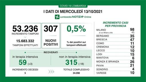 Coronavirus, in provincia di Pavia 21 nuovi contagi. In Lombardia sono 307 e le vittime 5