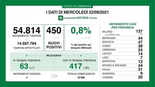 Coronavirus, in provincia di Pavia 31 nuovi contagi. In Lombardia 450 casi e 4 vittime