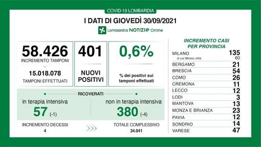 Coronavirus, in provincia di Pavia 12 nuovi contagi. In Lombardia 401 casi e 4 vittime