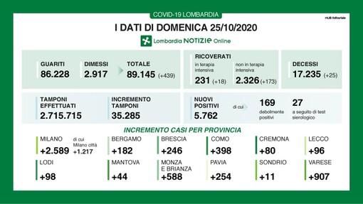 Coronavirus, in provincia di Pavia 254 nuovi contagi. In Lombardia 5.762 casi e 25 vittime