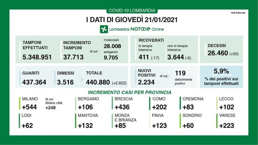 Coronavirus, in provincia di Pavia oggi 123 contagi. In Lombardia 2.234 casi e 55 vittime