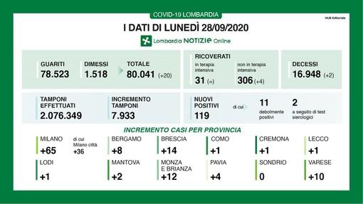 Coronavirus, in provincia di Pavia oggi 4 nuovi contagi. In Lombardia sono 119 con 2 vittime