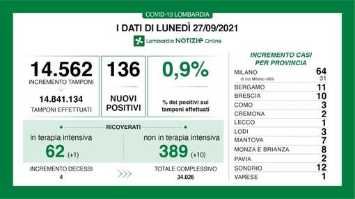 Coronavirus, frenata del lunedì: in provincia di Pavia due soli contagi. In Lombardia i casi sono 136