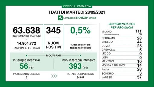 Coronavirus, in provincia di Pavia 28 contagi. In Lombardia 345 casi e 6 vittime
