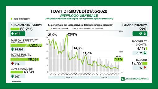 Coronavirus, in Lombardia scende il tasso del contagio. In provincia di Pavia 23 nuovi casi