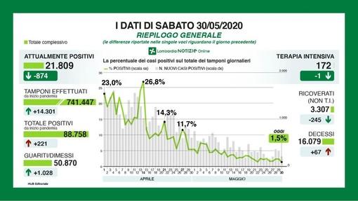 Coronavirus, in provincia di Pavia 35 nuovi contagi. In Lombardia rapporto tra positivi e tamponi ai minimi