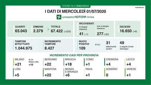 Coronavirus, in provincia di Pavia oggi un solo contagio. In Lombardia 109 casi e 6 vittime