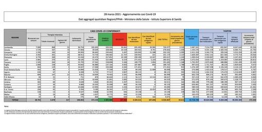 Covid-19, in Italia oggi 19.611 nuovi contagi e 297 vittime. Calano in Lombardia