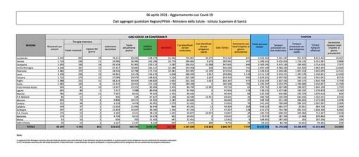 Covid-19, in Italia oggi 7.767 nuovi contagi e 421 vittime. Crolla il numero dei tamponi