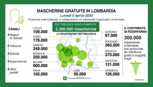 Coronavirus, in provincia di Pavia 2.619 contagi (+120), in Lombardia superati i cinquantamila casi