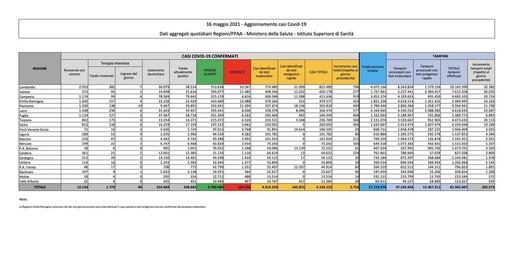 Covid-19, in Italia 5.753 nuovi contagi e 93 vittime. La situazione nel Pavese e in Lombardia