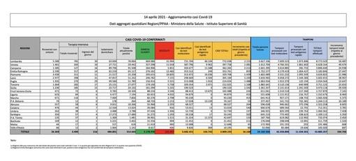 Covid-19, in Italia oggi 16.168 nuovi contagi e 469 vittime
