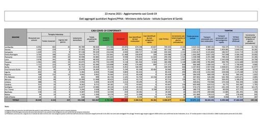 Covid-19, in Italia oggi 13.846 contagi e 386 vittime. Impennata di guariti: oltre 32mila in un giorno