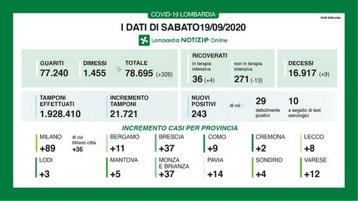 Coronavirus, in Lombardia 243 positivi e 9 vittime. Nella nostra provincia 14 nuovi contagi