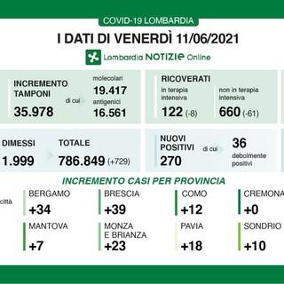 Coronavirus, in provincia di Pavia oggi 18 contagi. In Lombardia 270 casi e 5 vittime