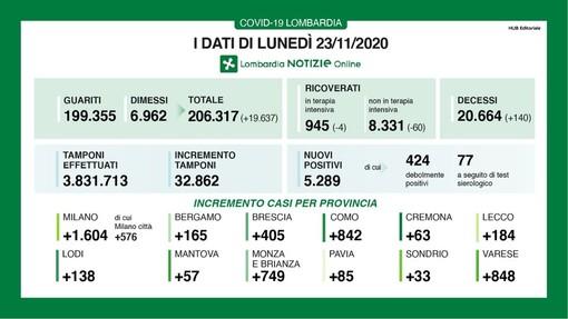 Coronavirus, in provincia di Pavia oggi 85 contagi. In Lombardia 5.289 casi, ma calano i ricoveri sia in terapia intensiva che in reparto