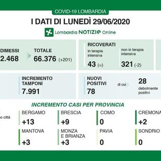 Coronavirus, in provincia di Pavia per la terza volta zero contagi. Un solo decesso in Lombardia