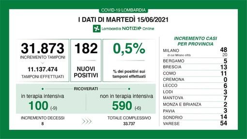 Coronavirus, in provincia di Pavia 3 contagi. In Lombardia 182 casi e 8 vittime. Tasso allo 0,5%, Fontana: «Traguardo vicino»