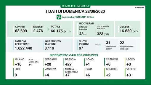 Coronavirus, in provincia di Pavia oggi 6 nuovi positivi. In Lombardia sono 97, i decessi (13)