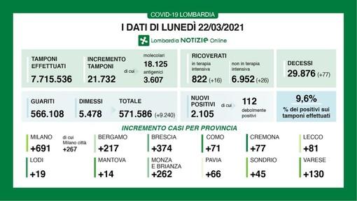 Coronavirus, in provincia di Pavia oggi 66 contagi. In Lombardia 2.105 casi e 77 vittime