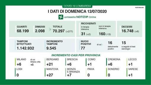 Coronavirus, in provincia di Pavia oggi zero nuovi contagi. Sono 77 in Lombardia con più tamponi
